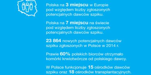 Polska na 3 miejscu w Europie pod względem liczby potencjalnych dawców szpiku