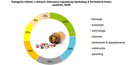 Brak zaufania do reklam farmaceutyków