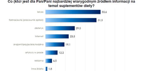 """KRSiO: raport """"Suplementy diety – percepcja i komunikacja"""""""