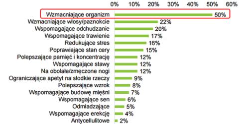 IRCenter: popularność suplementów wśród internautów jest wysoka
