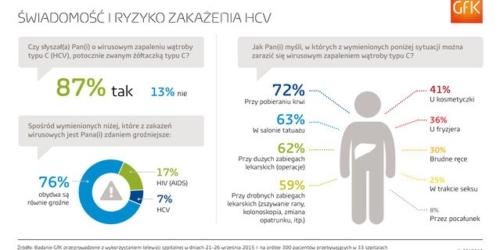 GfK Polonia: Wiedza Polaków o HCV na niewystarczającym poziomie