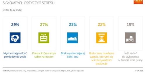 Z jakich powodów ludzie odczuwają stres?