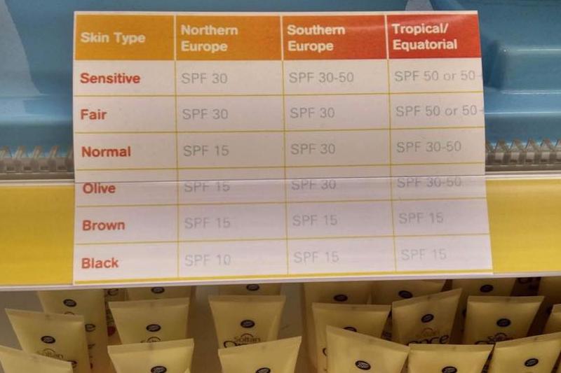 Tabela Boots UK ze schematem doboru filtrów UV w zależności od odcienia skóry.