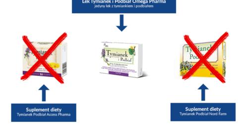 Sądy nakazały wycofanie suplementów diety, które udawały popularny lek ziołowy