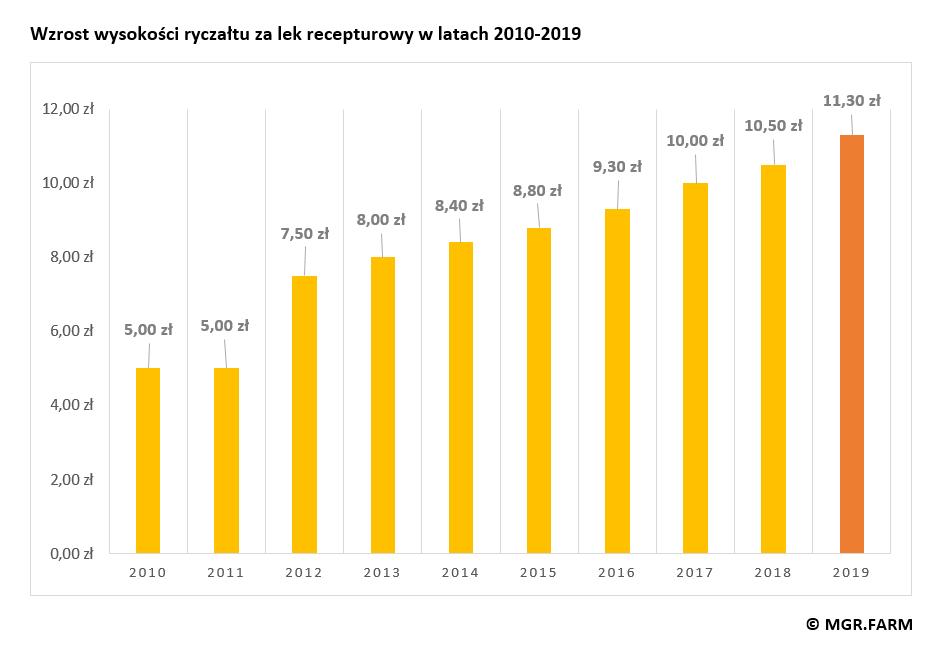 W roku 2018 opłata za lek recepturowy wynosiła 10,50 zł. Jej wysokość systematycznie rośnie od kilku lat
