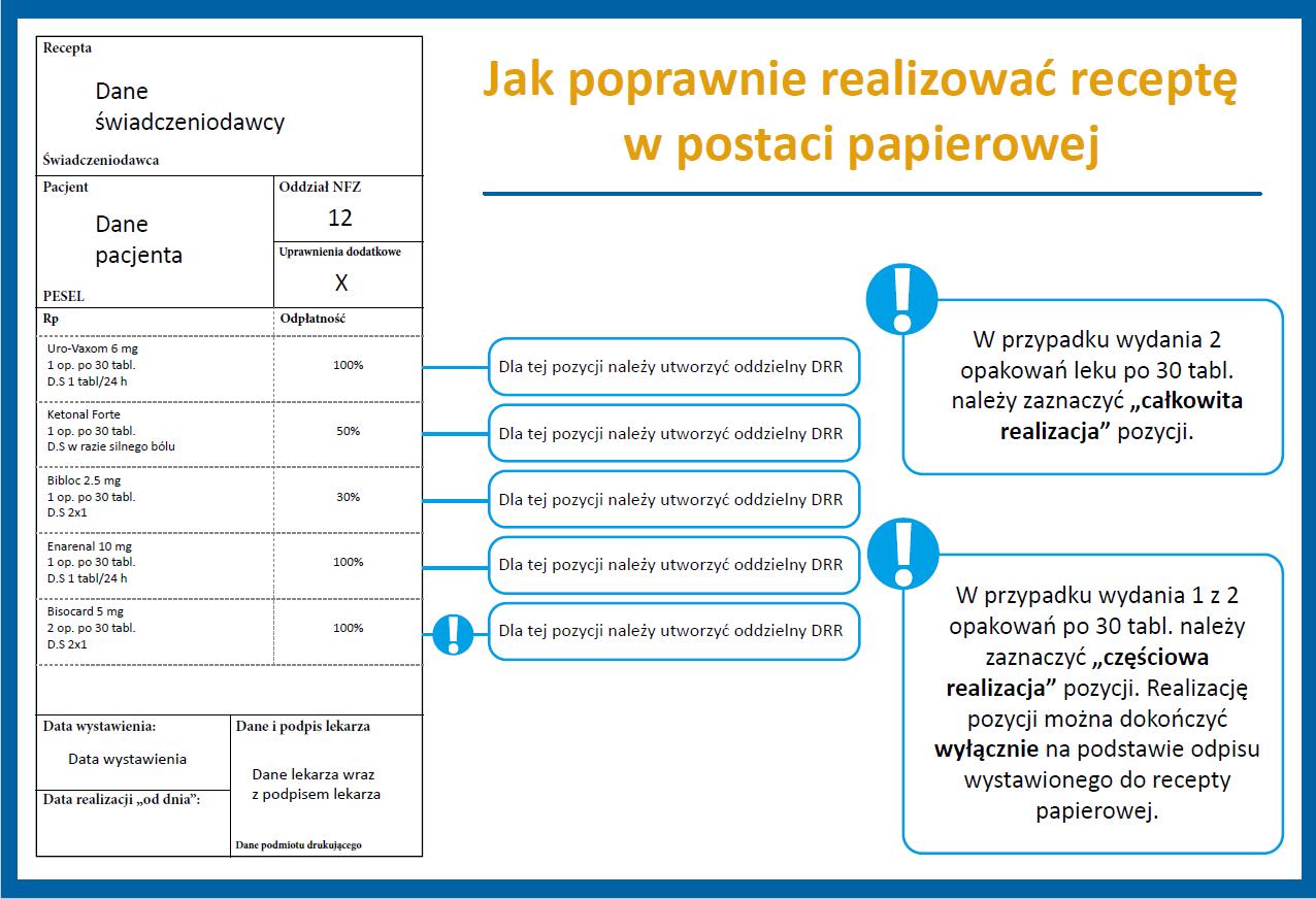Recepty papierowe i Dokument Realizacji Recepty... Na odpowiedzi na te pytania czeka wiele aptek. CSIOZ wyjaśnia wątpliwości - choć nie wszystkie (fot. CSIOZ)