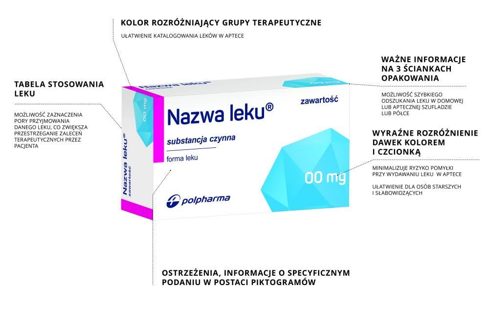 7f86b816f43323 Według przeprowadzonych badań, dla farmaceutów kluczowe jest czytelne  oznaczenie dawki – najlepiej duża czcionka i rozróżnienie graficzne, tak,  ...