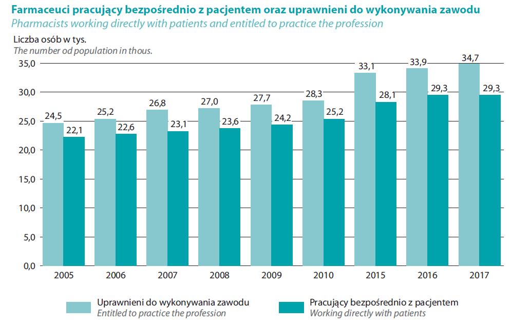 """Źródło: Raport GUS """"Zdrowie i ochrona zdrowia w 2017 r."""""""