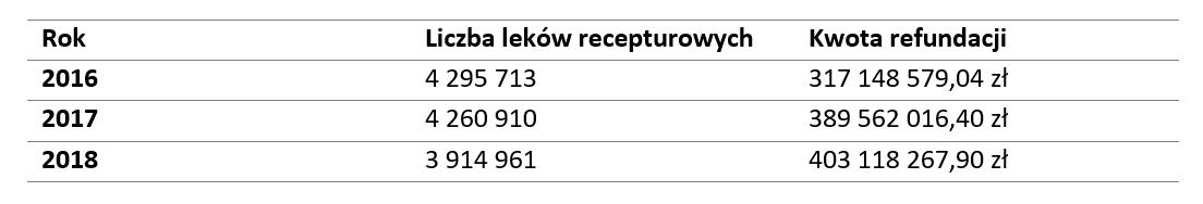 Liczba wykonanych leków recepturowych i ich refunacja w latach 2016-2018 (©MGR.FARM)