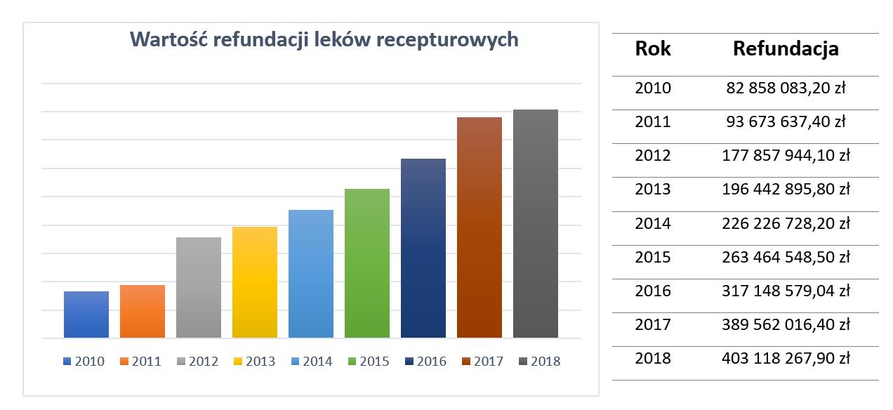 Wartości refundacji leków recepturowych w latach 2010-2018 (©MGR.FARM)