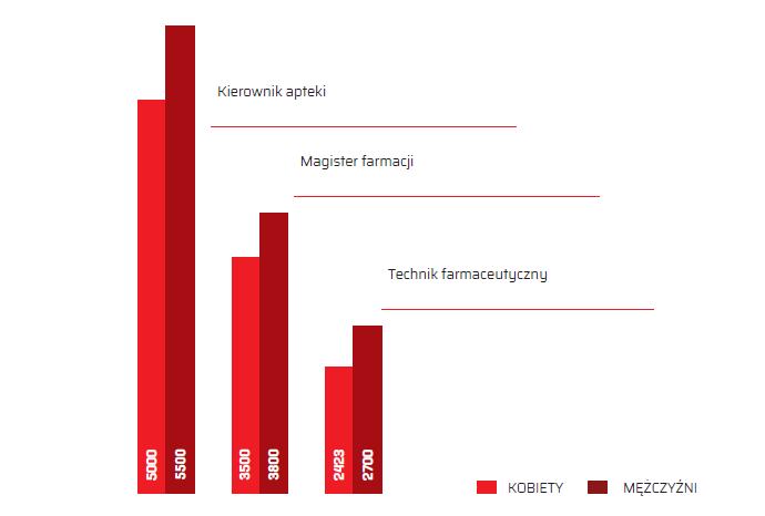 Różnice w zarobkach kobiet i mężczyzn (©MGR.FARM)