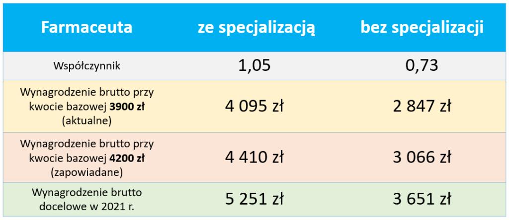 Tabela aktualnych, zapowiadanych i docelowych wymagrodzeń mininalnych dla farmaceutów zatrudnionych w podmiotach leczniczych (© MGR.FARM)