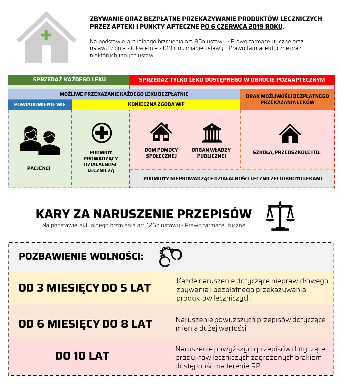 Infografika przedstawiająca zmiany w zasadach zbywania oraz bezpłatnego przekazywania produktów leczniczych przez apteki i punkty apteczne po 6 czerwca 2019 roku (©MGR.FARM)