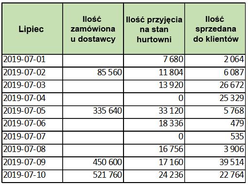 Dane udostępnione przez firmę Neuca, dotyczące leku Euthyrox (fot. Neuca S.A.)