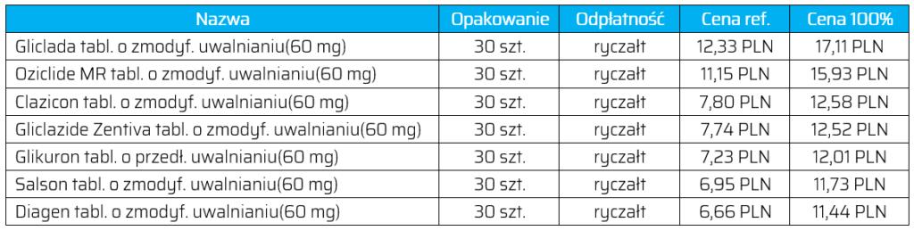 Refundowane od 1 lipca 2019 r. odpowiedniki leku Diaprel MR 60 mg (30 tabl).