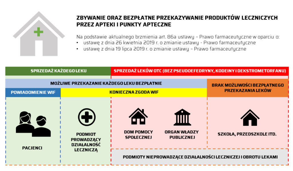 Infografika przedstawiająca zmiany w zasadach zbywania oraz bezpłatnego przekazywania produktów leczniczych przez apteki i punkty apteczne po zmianach według ustawy z 19 lipca 2019 r. (©MGR.FARM)