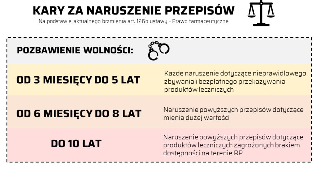 Kary przewidziane za naruszenie zapisów art. 86a ustawy - Prawo farmaceutyczne. (©MGR.FARM)