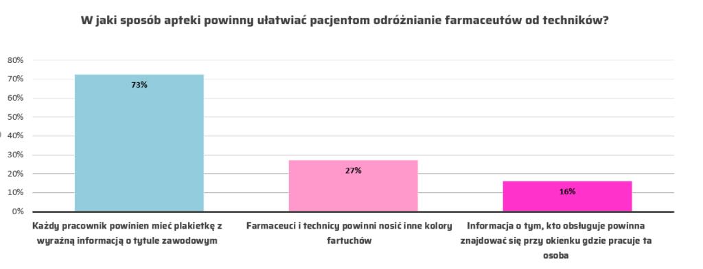Badanie zrealizowane przez Medresearch Sp. z o. o. na reprezentatywnej próbie Polaków 18+ N=1065. Metodologia – CAWI. Termin realizacji badania: lipiec-sierpień 2019 (©MGR.FARM)
