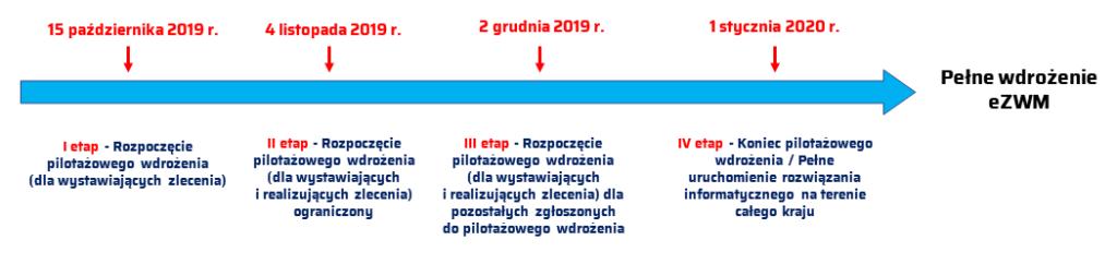 Harmonogram wdrożenia eZWM (źródło: MGR.FARM)