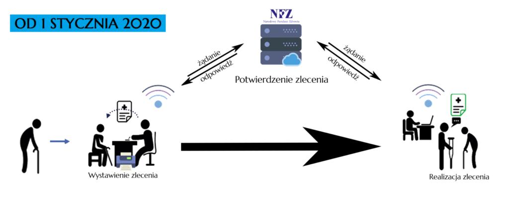 Schemat funkcjonowania eZWM (Źródło: NFZ)