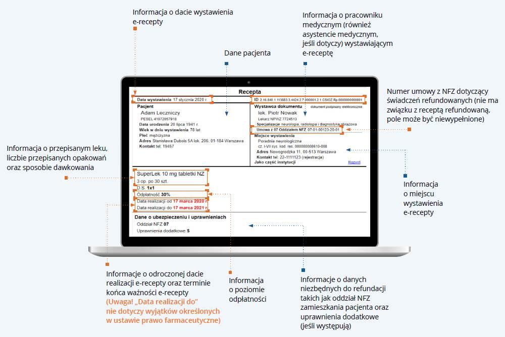 Informacja o ważności e-recepty przez 365 dni musi znaleźć się w jej części graficznej (fot. CSIOZ)