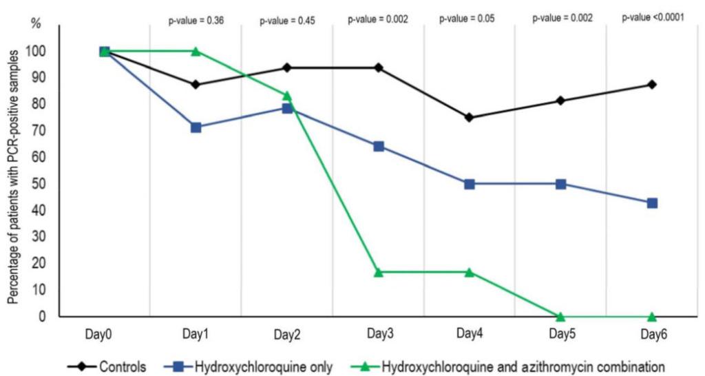 Odsetek pacjentów z dodatnimi wynikami badań na obecność koronawirusa u leczonych pacjentów z COVID-19.