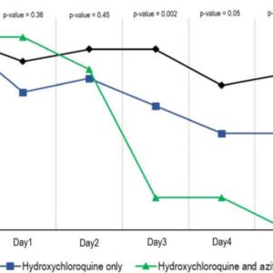 Azytromycyna potęguje działanie hydroksychlorochiny w infekcji COVID-19?