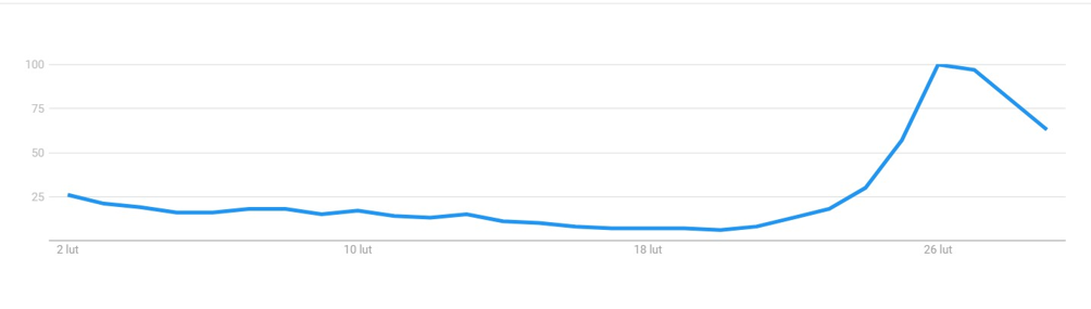"""Statystyki wyszukiwań hasła """"coronavirus mask"""" w Google"""