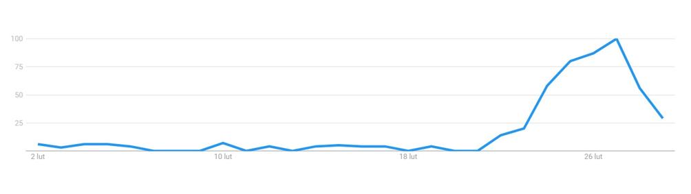 """Statystyki wyszukiwań hasła """"koronawirus maseczka"""" w Google"""