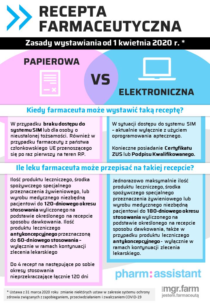 Różnice między receptą farmaceutyczną papierową i elektroniczną