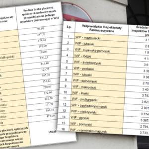 Ministerstwo ujawnia dane o inspekcji farmaceutycznej w Polsce