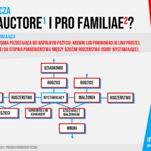 Co oznacza pro auctore i pro familiae? Wyjaśnienie…