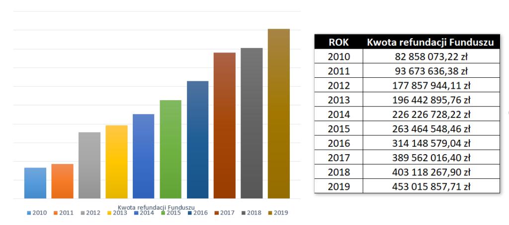 Wartości refundacji leków recepturowych w latach 2010-2019 (©MGR.FARM)