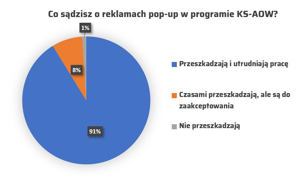 """Wyniki sondy przeprowadzonej w grupie """"Farmacja"""" na Facebooku"""