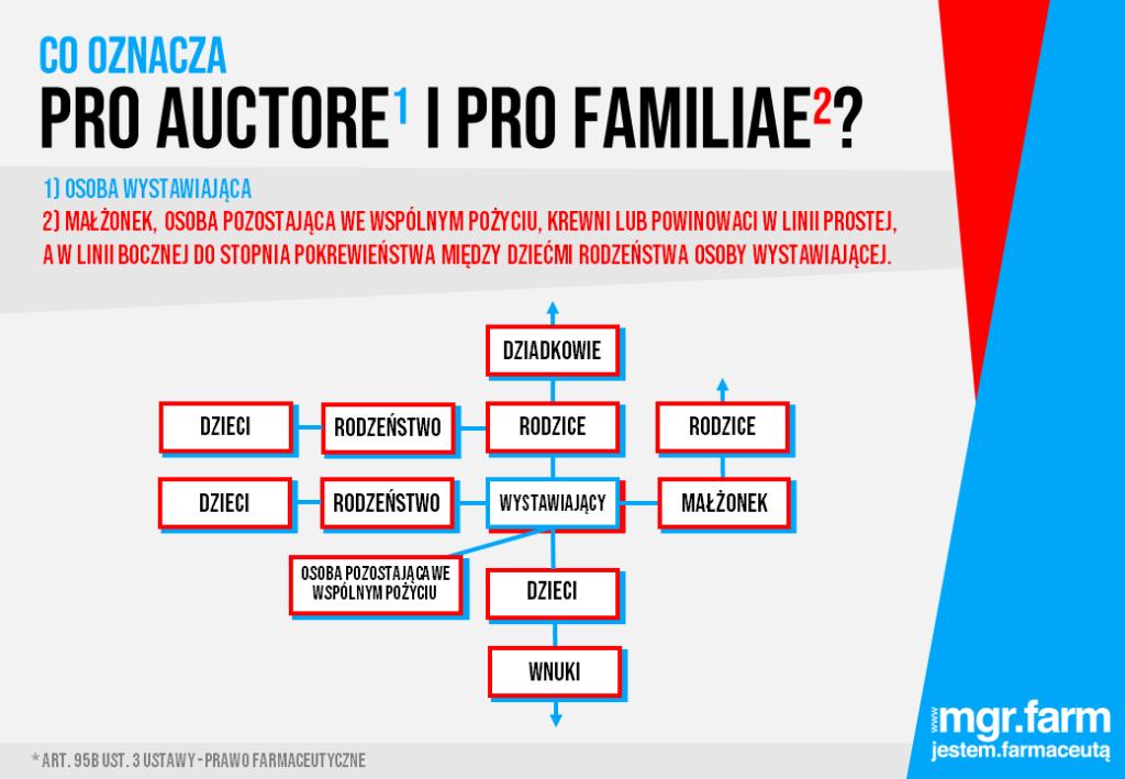 """Zakres definicji """"pro familia"""" według Ministerstwa Zdrowia"""