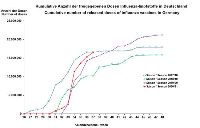 Dostawy szczepionek do Niemiec (fot. pei.de)